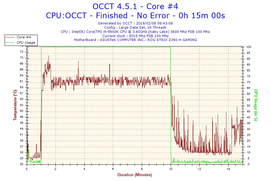 2019-02-08-08h43-temperature-core-4