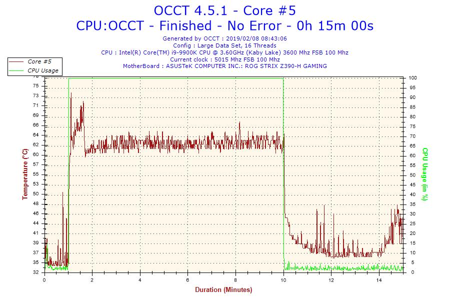 2019-02-08-08h43-temperature-core-5