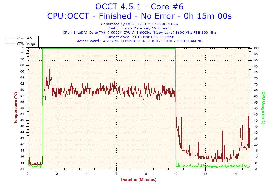 2019-02-08-08h43-temperature-core-6