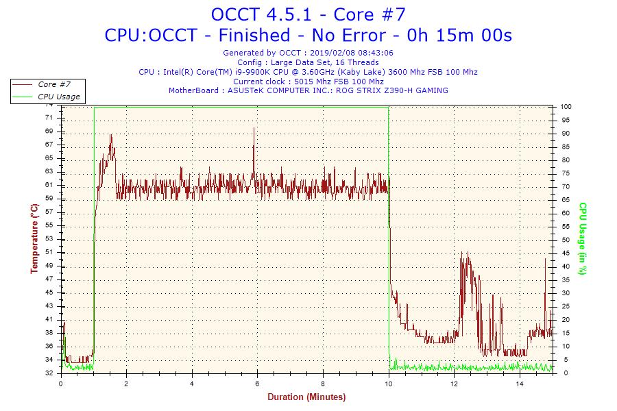 2019-02-08-08h43-temperature-core-71