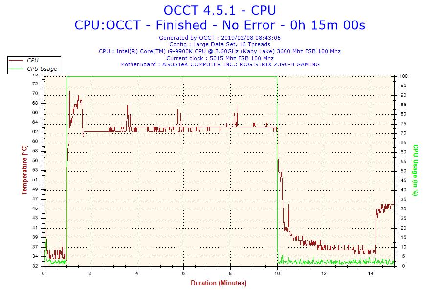 2019-02-08-08h43-temperature-cpu