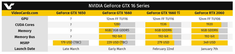 2019 02 18 9 58 51 หลุดผลทดสอบ NVIDIA GeForce GTX 1660 Ti ในเกมส์ Final Fantasy XV benchmark แรงแซง GTX 1070 กันเลยทีเดียว