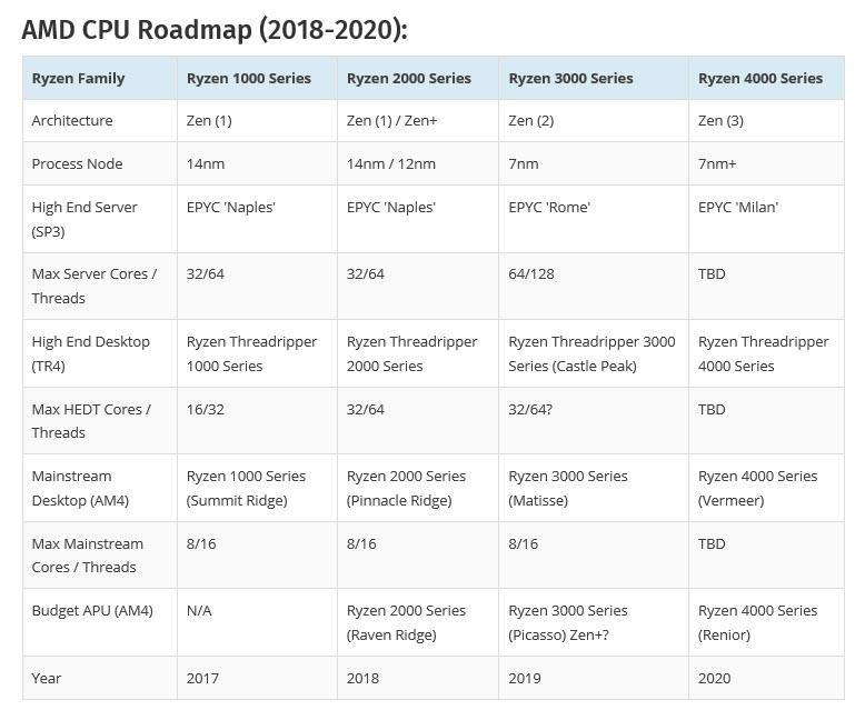 2019 02 18 9 47 16 ลือ!! AMD อาจจะถือฤกษ์ดีเปิดตัวทั้ซีพียู RYZEN 3000 ขนาด 7nm การ์ดจอ Radeon Navi ขนาด 7nm และเมนบอร์ด X570 ในวันที่ 7 เดือน 7 ในปี2019 นี้