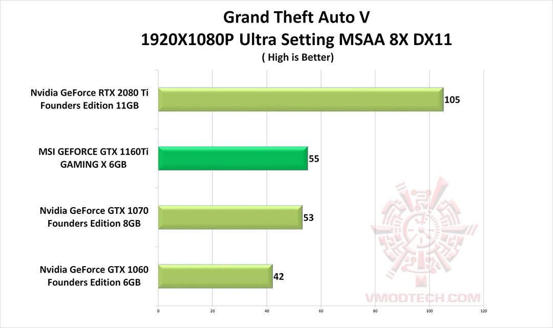 หน้าที่ 1 - MSI GEFORCE GTX 1660Ti GAMING X REVIEW