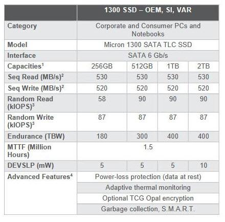 2019 02 28 16 03 34 Micron เปิดตัว SSD รุ่นใหม่ 1300 SATA SSD เน้นความประหยัดมาพร้อมชุดคอนโทลเลอร์ TLC NAND 96ชั้นพร้อมความจุขนาดสูงถึง 2TB