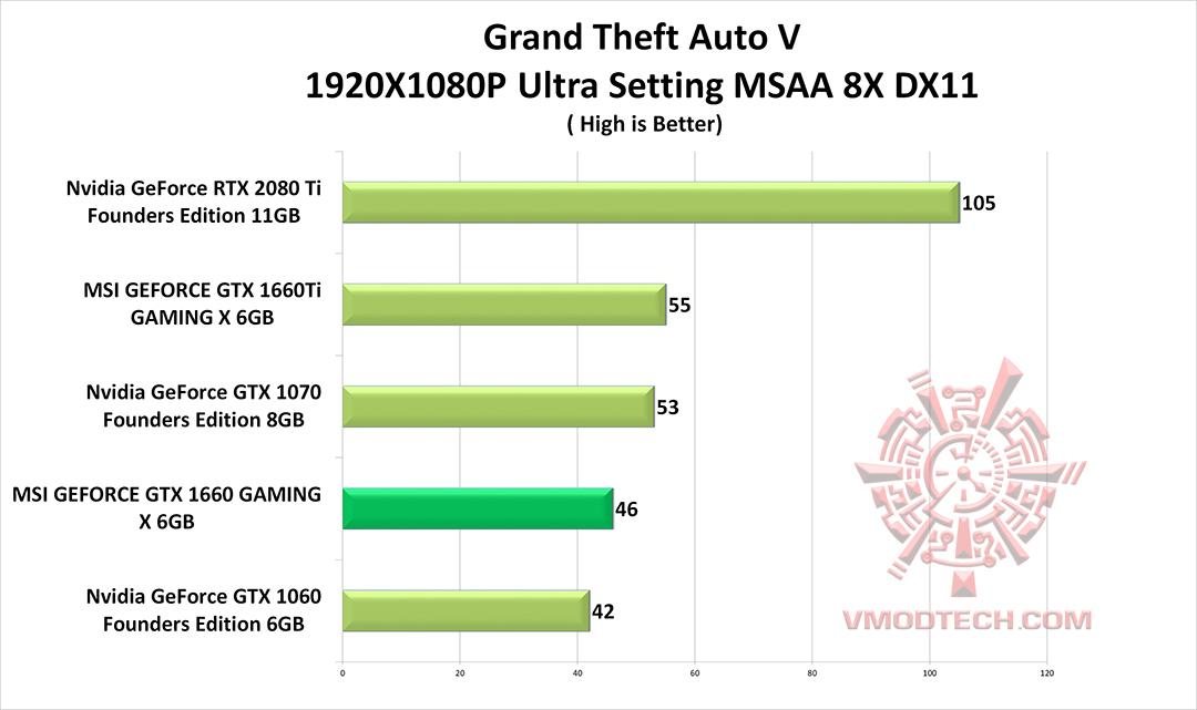 หน้าที่ 1 - MSI GEFORCE GTX 1660 GAMING X 6G & Intel Core i9