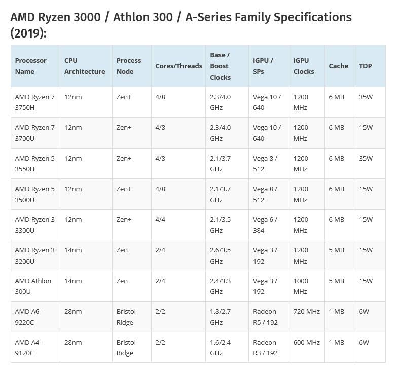 2019 03 26 16 36 05 หลุดข้อมูลซีพียู AMD Ryzen 7 3750H และการ์ดจอ NVIDIA GeForce GTX 1660 Ti Max Q ปรากฏในโน๊ตบุ๊ค 2รุ่น