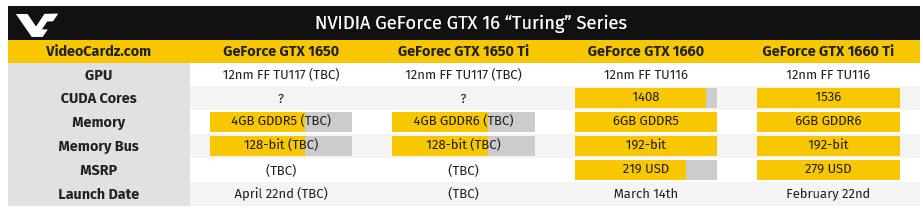 2019 03 30 7 50 48 คาด NVIDIA อาจเปิดตัว NVIDIA GeForce GTX 1650 รุ่นใหม่ล่าสุดในวันที่ 22เมษายนที่จะถึงนี้