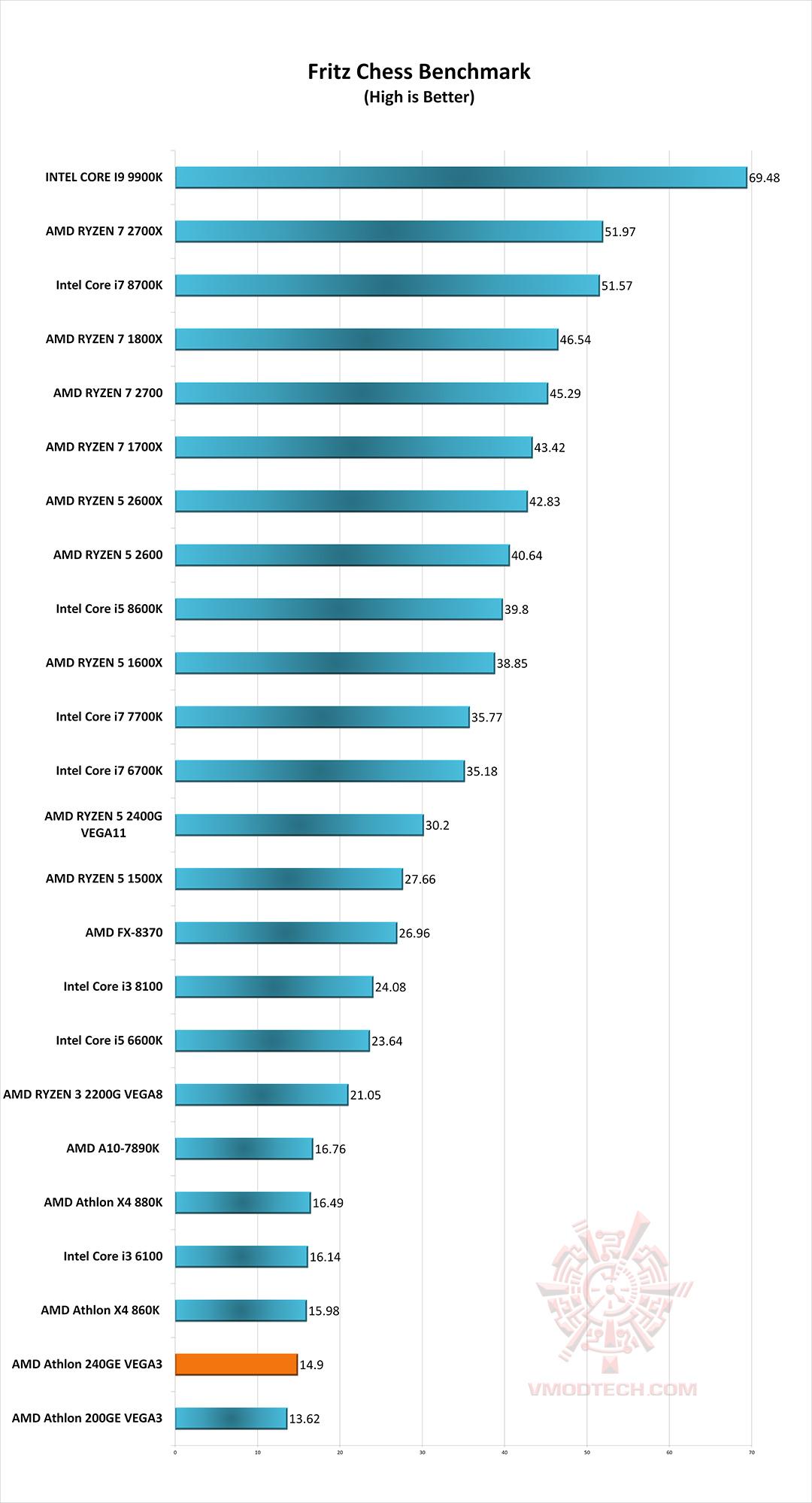 friyz g AMD Athlon 240GE Processor with Radeon Vega 3 Graphics Review