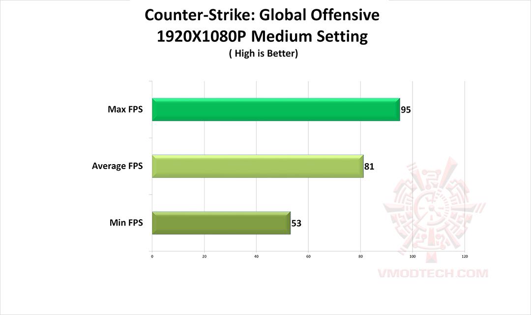 csgo g AMD Athlon 220GE Processor with Radeon Vega 3 Graphics Review