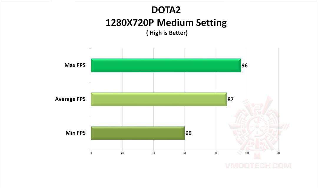dota2 AMD Athlon 220GE Processor with Radeon Vega 3 Graphics Review