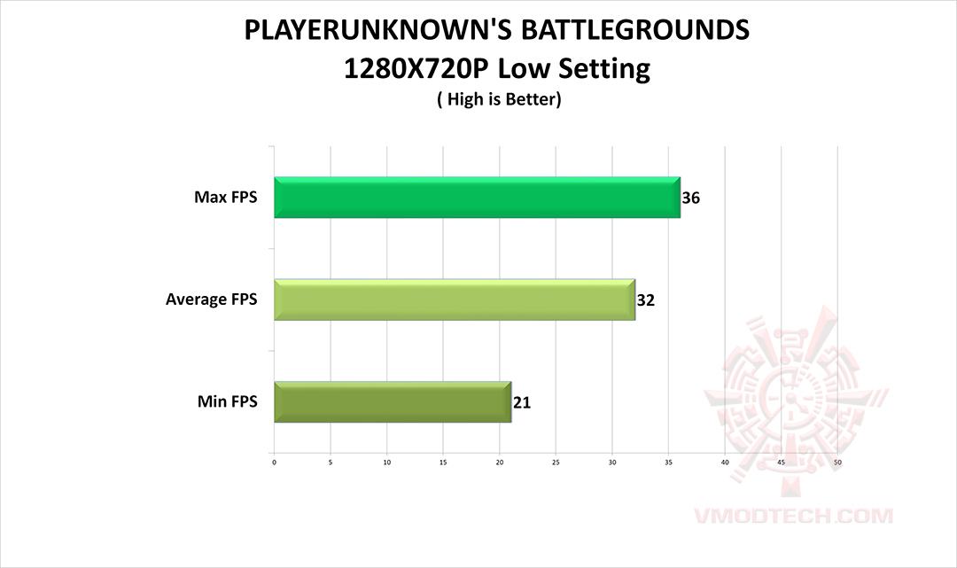 pubg AMD Athlon 220GE Processor with Radeon Vega 3 Graphics Review