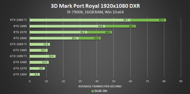 3dmark-port-royal-dxr-1920x1080-geforce-gpu-performance-740x368