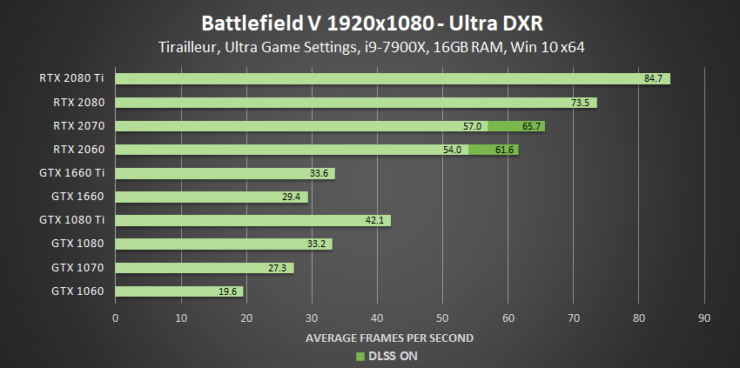 battlefield-v-ultra-dxr-1920x1080-geforce-gpu-performance-740x368