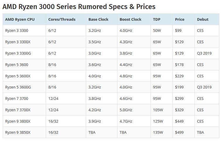 2019 05 12 11 56 22 น่าจะชัวร์แล้ว!!เมนบอร์ด AM4 รุ่นเก่าพร้อมรองรับซีพียู AMD RYZEN 3000 รุ่นใหม่ล่าสุด