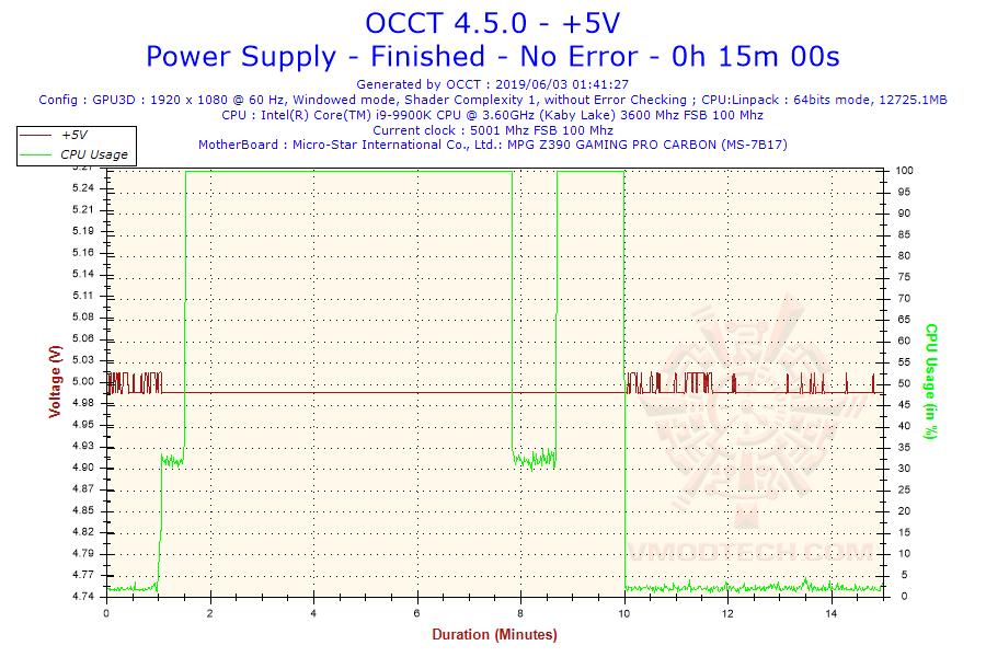 2019-06-03-01h41-voltage-5v
