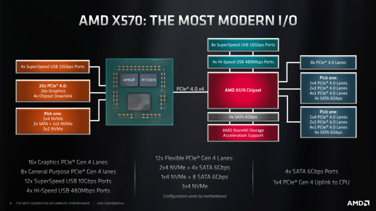 amd-x570-chipset-details-and-specs_1-740x416