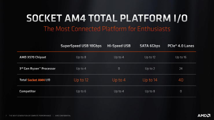 amd-x570-chipset-details-and-specs_3-740x416