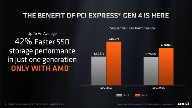 amd-x570-chipset-details-and-specs_6-740x416