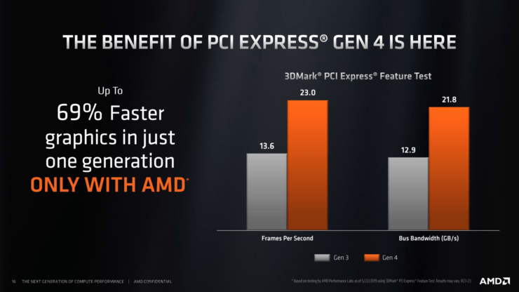 amd-x570-chipset-details-and-specs_7-740x416