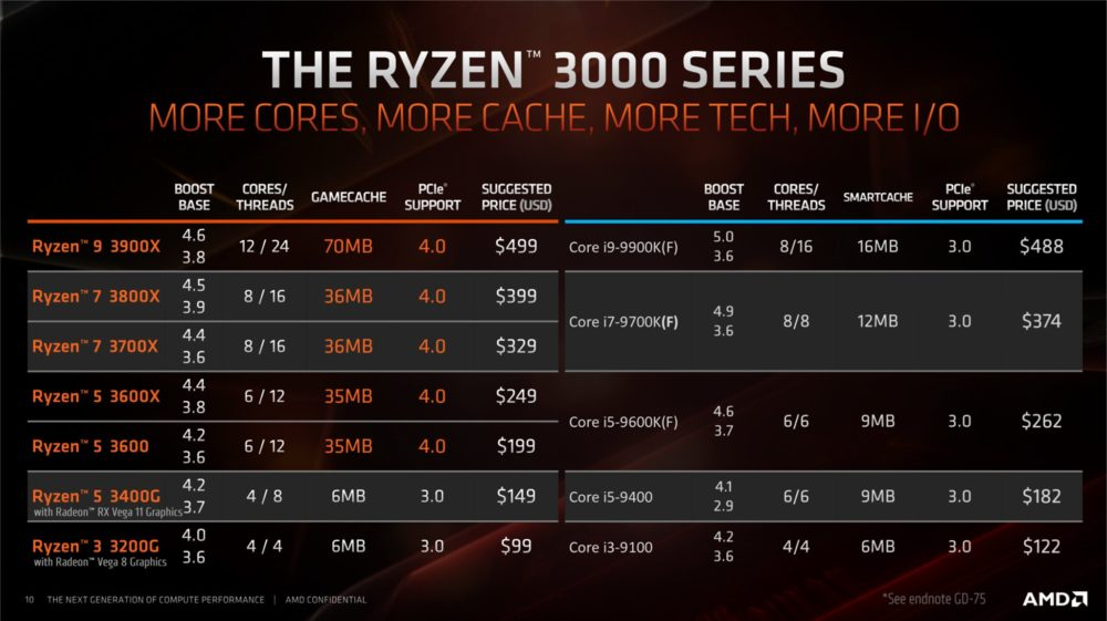 amd-ryzen-3200g-3400g-specs-pricing-1000x561