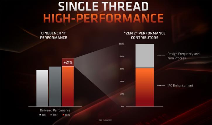 untitled 26 เผยผลทดสอบ AMD Ryzen 9 3900X แรงขึ้นกว่าเดิม 21% ในโปรแกรม Cinebench R20 และประสิทธิภาพในการเล่นเกมส์ใกล้เคียงกับ Core i9 9900K กันเลยทีเดียว