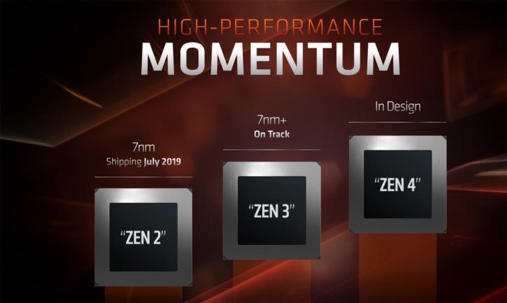 untitled 28 เผยผลทดสอบ AMD Ryzen 9 3900X แรงขึ้นกว่าเดิม 21% ในโปรแกรม Cinebench R20 และประสิทธิภาพในการเล่นเกมส์ใกล้เคียงกับ Core i9 9900K กันเลยทีเดียว