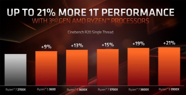 untitled 37 เผยผลทดสอบ AMD Ryzen 9 3900X แรงขึ้นกว่าเดิม 21% ในโปรแกรม Cinebench R20 และประสิทธิภาพในการเล่นเกมส์ใกล้เคียงกับ Core i9 9900K กันเลยทีเดียว