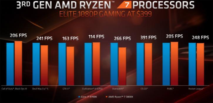 untitled 40 เผยผลทดสอบ AMD Ryzen 9 3900X แรงขึ้นกว่าเดิม 21% ในโปรแกรม Cinebench R20 และประสิทธิภาพในการเล่นเกมส์ใกล้เคียงกับ Core i9 9900K กันเลยทีเดียว