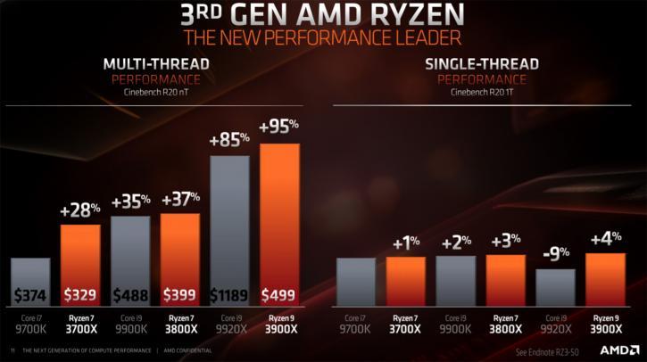untitled 45 เผยผลทดสอบ AMD Ryzen 9 3900X แรงขึ้นกว่าเดิม 21% ในโปรแกรม Cinebench R20 และประสิทธิภาพในการเล่นเกมส์ใกล้เคียงกับ Core i9 9900K กันเลยทีเดียว