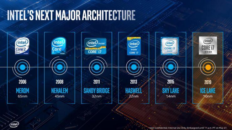 หลุดผลทดสอบซีพียู Intel Sunny Cove Core i7-1065G7 รุ่นที่10 สถาปัตย์ขนาด 10nm รหัส