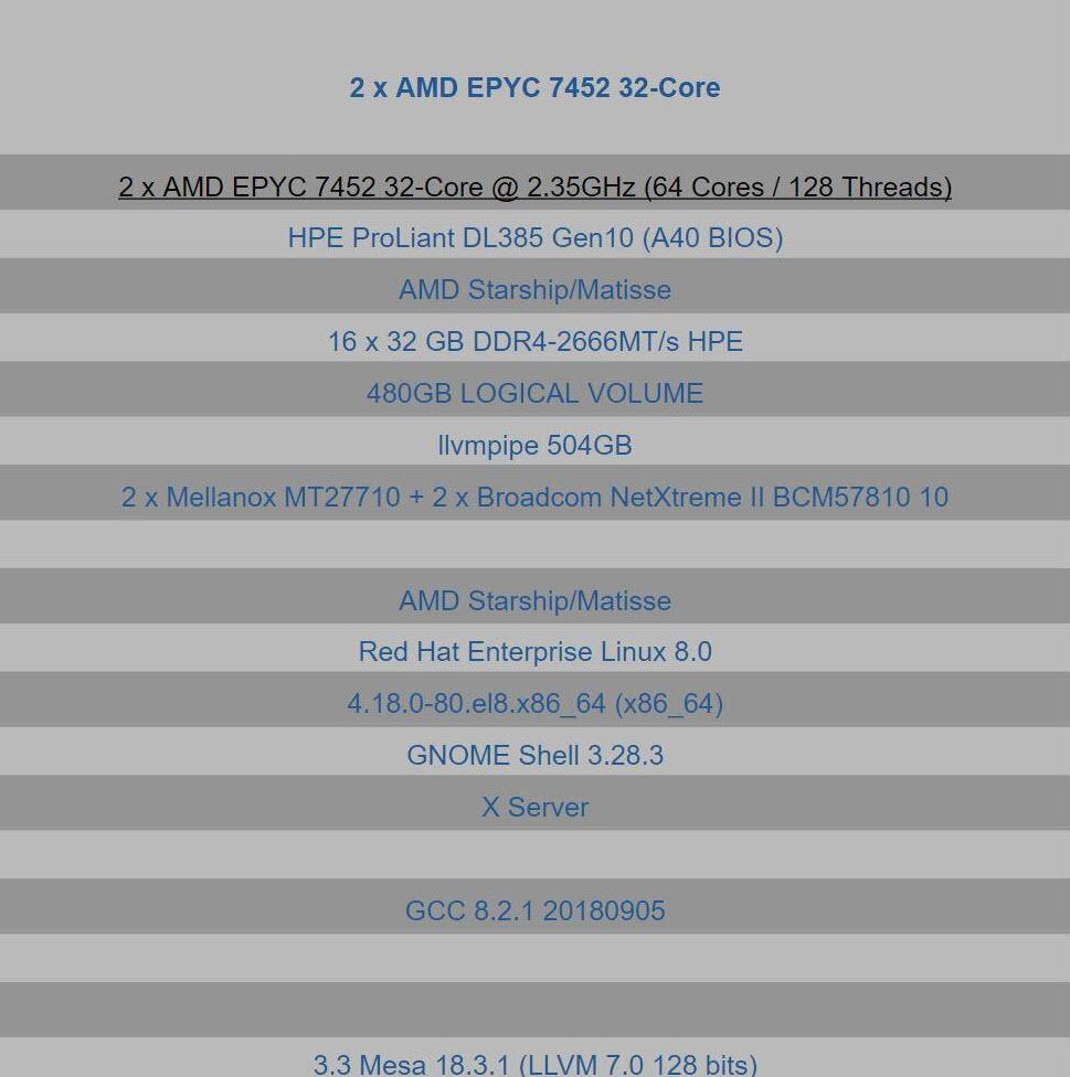 2019 06 19 6 44 59 หลุดผลทดสอบ AMD Epyc 7452 Rome ขนาด 7nm รุ่นใหม่ล่าสุด 32Core 64 Threads 2.35 GHz