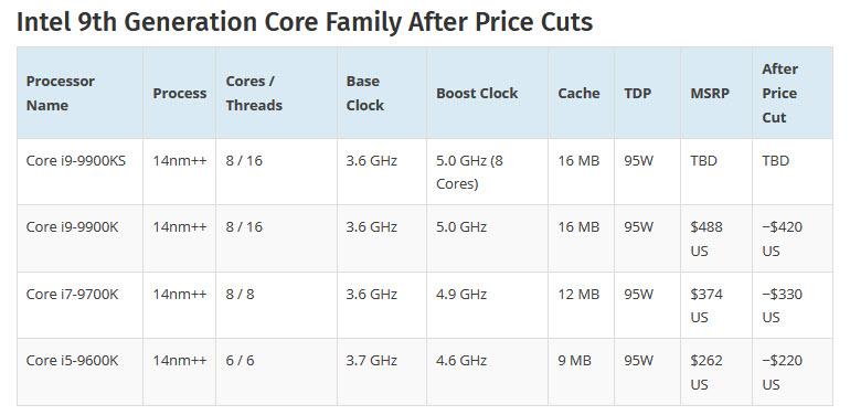 2019 06 22 15 40 36 Intel เตรียมลดราคาซีพียูลง 15เปอร์เซ็นเพื่อสู้กับ AMD RYZEN 3000ซีรี่ย์ 7nm ที่กำลังจะเปิดตัวเร็วๆนี้