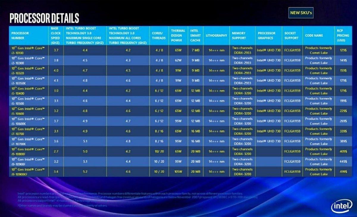 หลุดข้อมูลซีพียู Intel Core i9-10900KF รุ่นใหม่ล่าสุด 10C/20T ความเร็วสูงสุด 5.2GHz ในความเร็วบูตสูงสุด