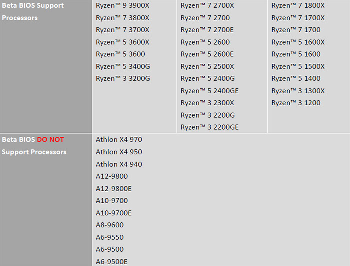ryzen 3000 20190705 4 MSI จัดเต็ม!!เปิดให้อัพเดทไบออสซีพียู RYZEN 3000ซีรี่ย์ ในเมนบอร์ด 300 และ 400ซีรี่ย์ทุกรุ่นและรุ่น X570ซีรี่ย์สามารถใช้งาน RYZEN 1000ซีรี่ย์และ 2000ซีรี่ย์ได้แล้ว เช็คด่วนเลยครับมีรุ่นไหนกันบ้าง!!