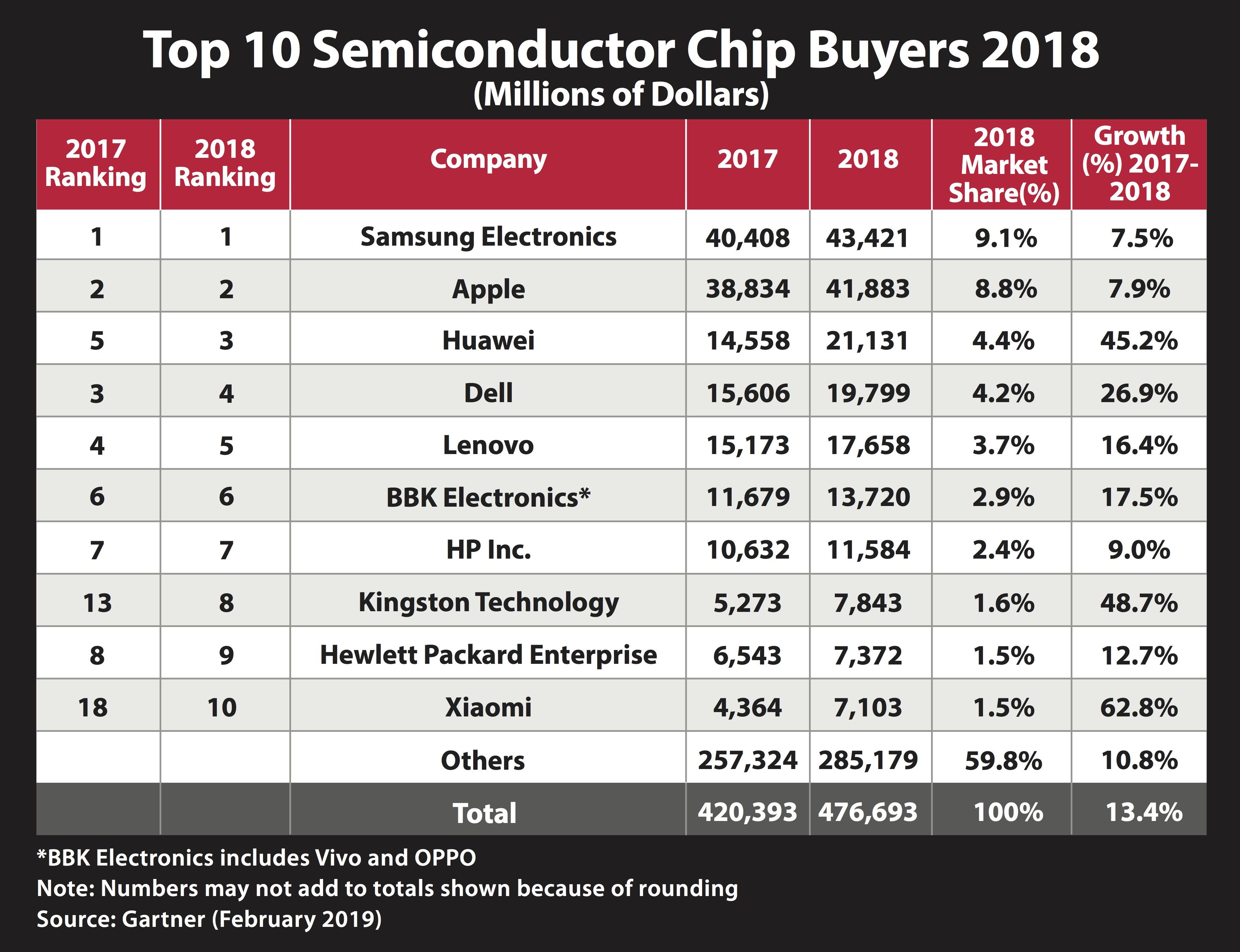 คิงส์ตัน เทคโนโลยี ขึ้นแท่นท็อป 10 ผู้ซื้อชิปเซมิคอนดักเตอร์ของโลก