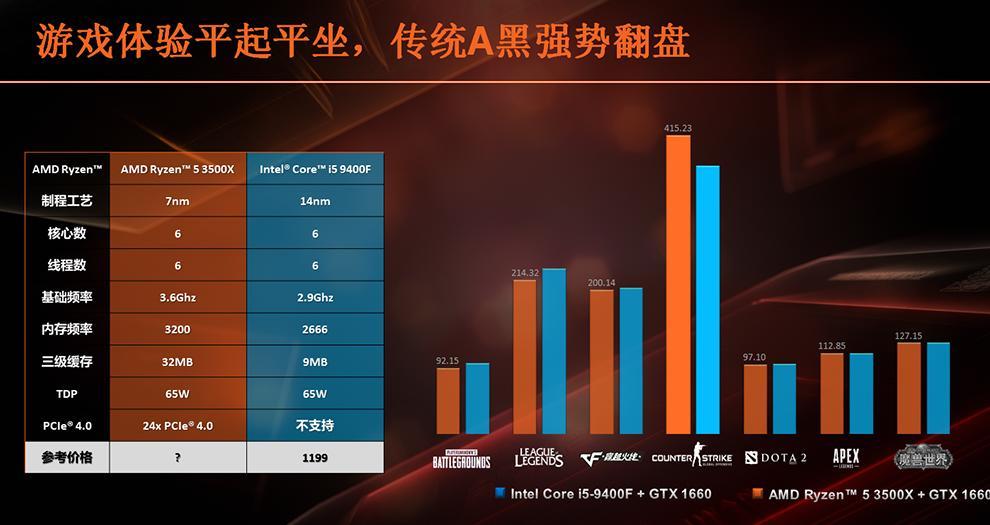 amd ryzen 5 3500x cpu 2 หลุดผลทดสอบ AMD Ryzen 5 3500X อย่างไม่เป็นทางการแรงแซง Core i5 9400F กันเลยทีเดียว