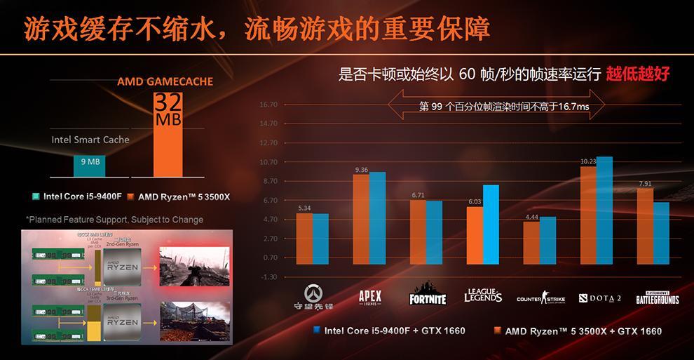 amd ryzen 5 3500x cpu 3 หลุดผลทดสอบ AMD Ryzen 5 3500X อย่างไม่เป็นทางการแรงแซง Core i5 9400F กันเลยทีเดียว