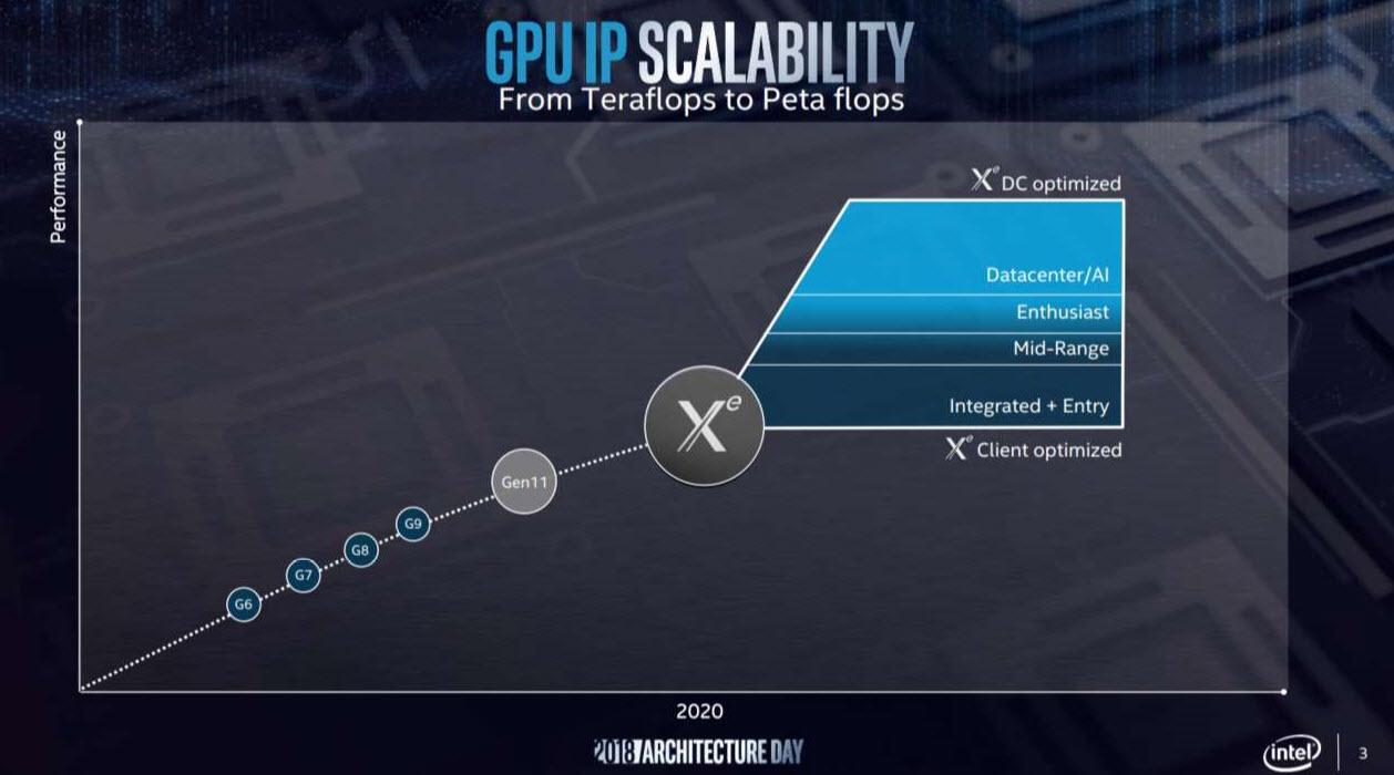 2019 10 08 9 23 07 ลือ!! การ์ดจอ Intel Xe อาจจะเปิดตัวในเดือนมิถุนายน 2020