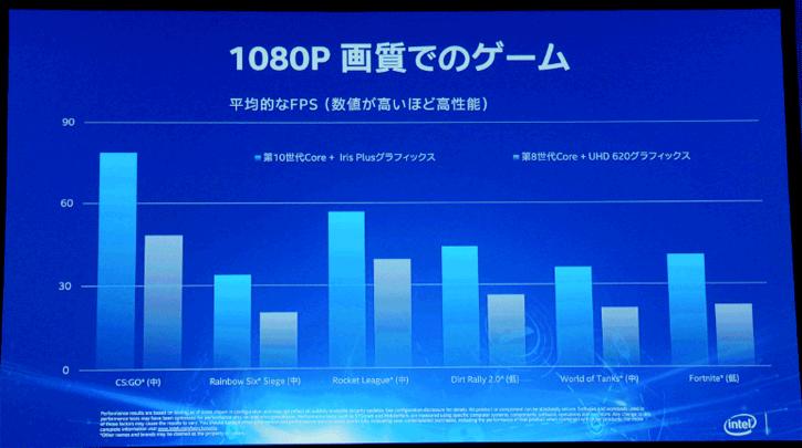 Intel เปิดเผยข้อมูลบางการ์ดจอ Intel Xe IGP ประสิทธิภาพนั้นแรงกว่าเดิม 2เท่าจาก Gen11 เลยทีเดียวและในรุ่น Desktop ทั่วไปพร้อมรองรับ Raytracing อีกด้วย