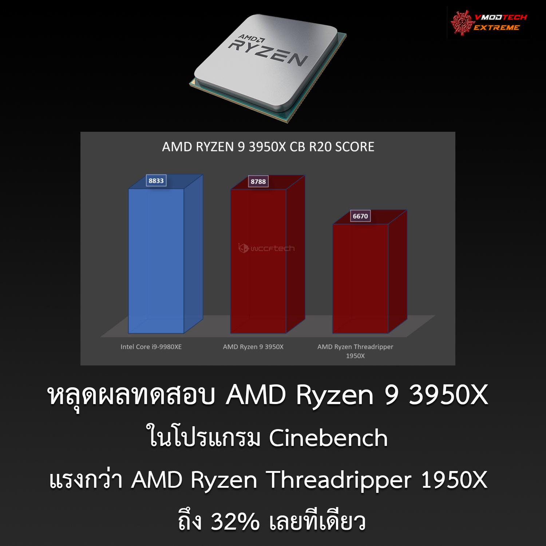 หลุดผลทดสอบ AMD Ryzen 9 3950X ในโปรแกรม Cinebench แรงกว่า AMD Ryzen Threadripper 1950X ถึง 32% เลยทีเดียว