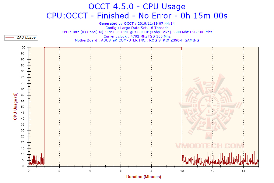 2019-11-19-07h44-cpuusage-cpu-usage