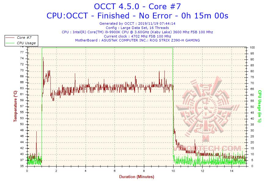2019-11-19-07h44-temperature-core-7