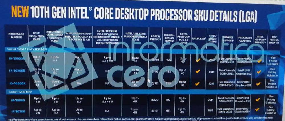 intel 10th gen core s comet lakes specifications2 1000x425 ลือ!! Intel เลื่อนเปิดตัวซีพียูรุ่นใหม่ Intel 10th GEN ในรุ่นเดสก์ท็อปออกไปเพราะซีพียูมีอัตราการบริโภคไฟที่สูงเกิน 300W TDP