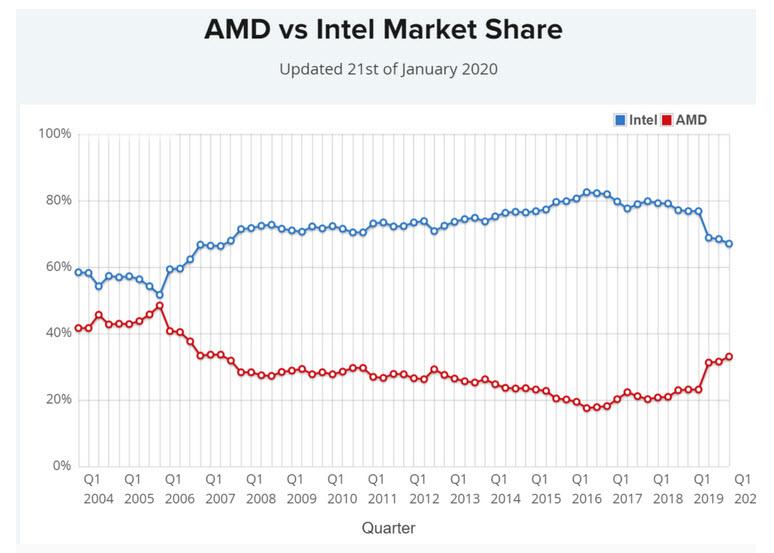 2020 01 22 14 10 52 ลือ!! Intel เตรียมลดราคาซีพียูครั้งใหญ่เตรียมรับมือ AMD ZEN3 ในครึ่งปีหลัง 2020