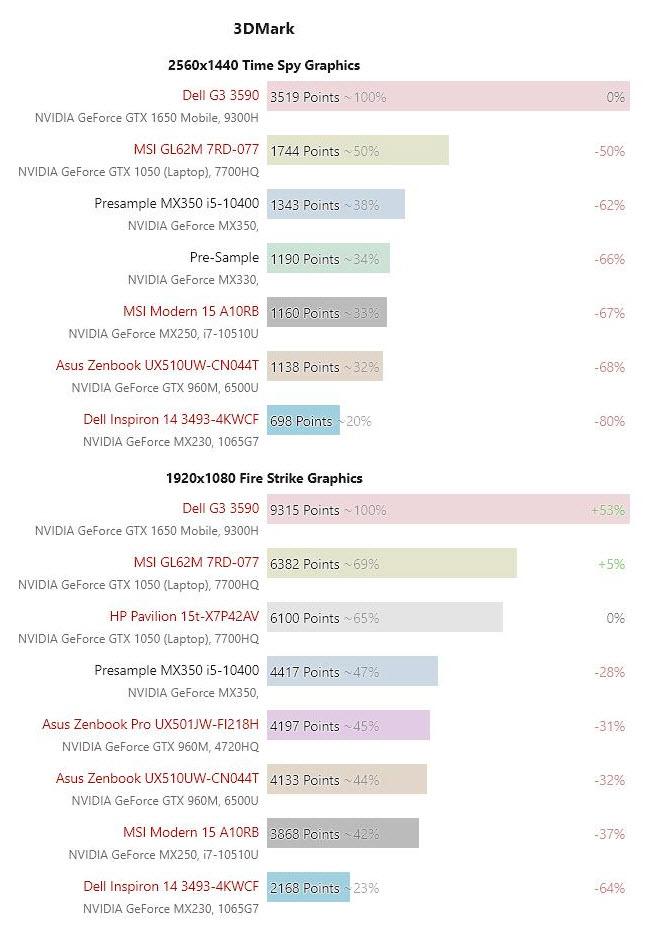2020 02 12 7 22 18 หลุดข้อมูลการ์ดจอ Nvidia GeForce MX330 และ MX350 รุ่นใหม่ล่าสุดในแล็ปท็อป