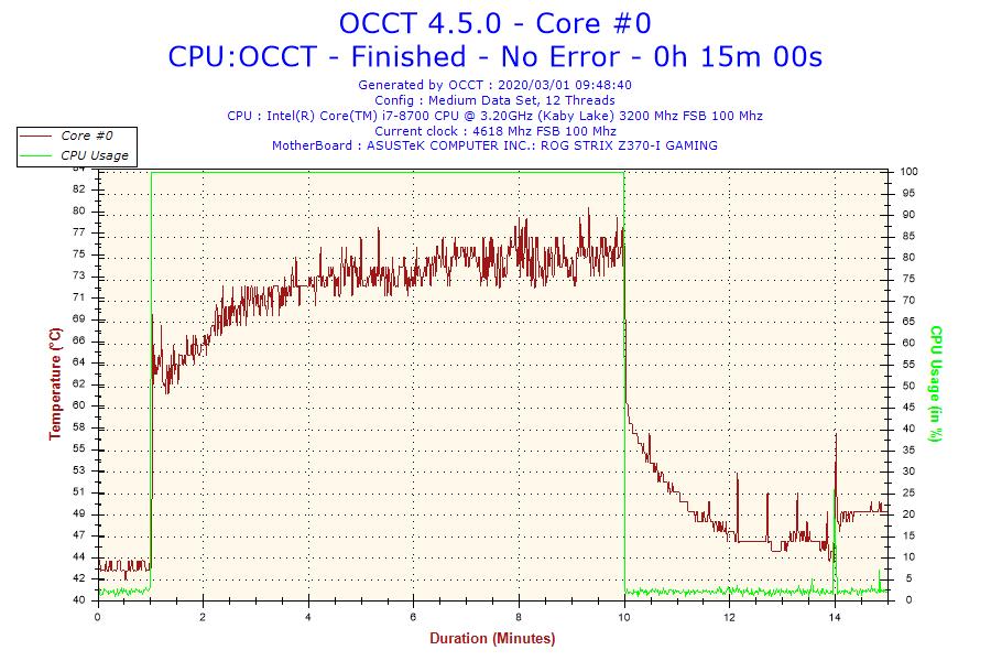 2020-03-01-09h48-temperature-core-0