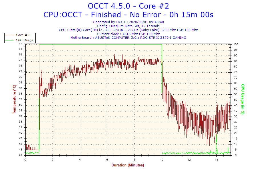 2020-03-01-09h48-temperature-core-2