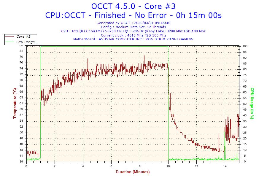 2020-03-01-09h48-temperature-core-3