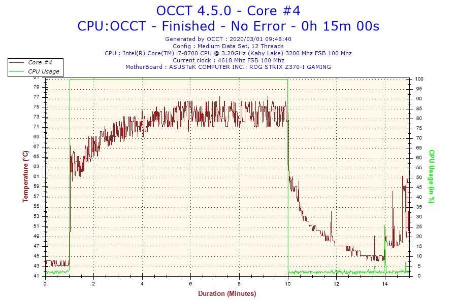 2020-03-01-09h48-temperature-core-4
